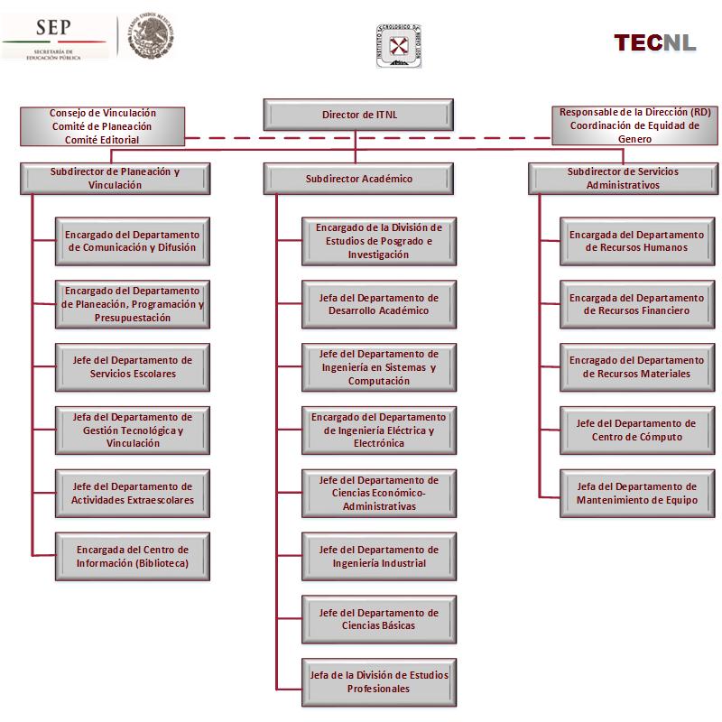 Mapa General de Procesos